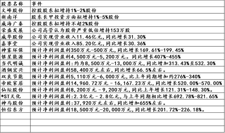 A股早盘热点板块预测(附:半年报业绩预增股